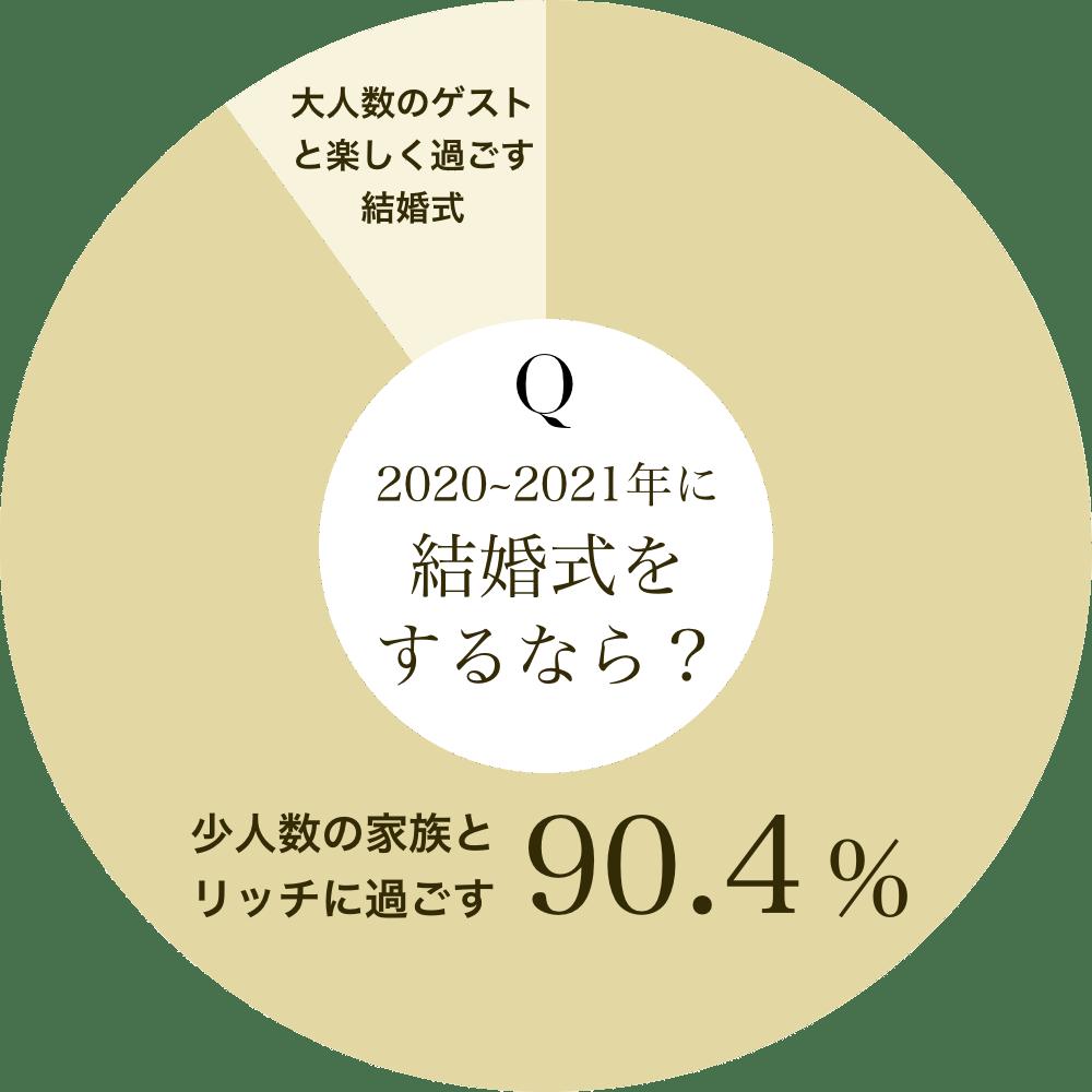2020~2021年に結婚式をするなら?という質問に、全体の90.4%が少人数の家族とリッチに過ごすと回答。